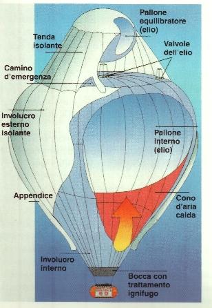 Come funziona la mongolfiera? | Sapere.it